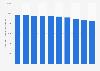 Anzahl der beschäftigten Bautischler in Deutschland bis 2018