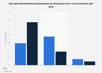 Genutzte Unterkünfte der Deutschen im Inland und Ausland 2018