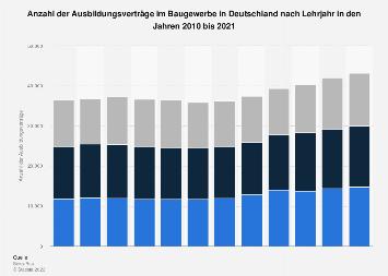 Baugewerbe - Anzahl der Ausbildungsverträge nach Lehrjahr bis 2018