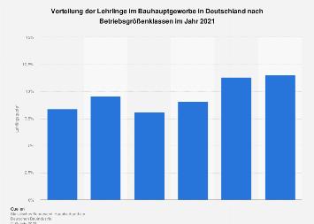 Lehrlingsquote im Bauhauptgewerbe nach Betriebsgröße in Deutschland 2016