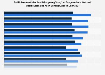 Baugewerbe - Ausbildungsvergütung in Ost- und Westdeutschland nach Berufsgruppe 2018