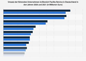 Umsatz führender Unternehmen im Facility Management bis 2017
