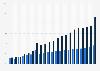 Bauhauptgewerbe - Umsatzrendite und Eigenkapitalquote bis 2016