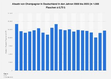 Absatz von Champagner in Deutschland bis 2016