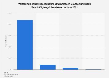 Bauhauptgewerbe - Verteilung der Betriebe in Deutschland nach Betriebsgröße 2016