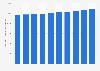 Anzahl der beschäftigten Zimmerer in Deutschland bis 2017