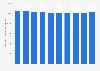 Anzahl der beschäftigten Dachdecker in Deutschland bis 2018