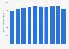 Anzahl der beschäftigten Schornsteinfeger in Deutschland bis 2018