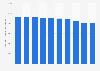 Anzahl der beschäftigten Werkzeugmacher in Deutschland bis 2017
