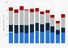 Volumen des Rohholzmarktes in der Holzartengruppe Eiche nach Rohholzsorten bis 2018