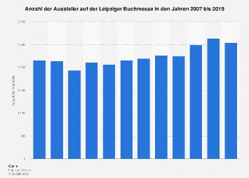 Aussteller auf der Leipziger Buchmesse bis 2018