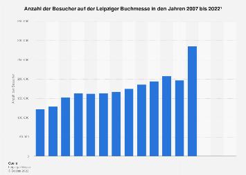 Besucher auf der Leipziger Buchmesse bis 2018