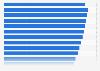 Gesamtbaulänge der Lärmschutzwände an deutschen Straßen bis 2016