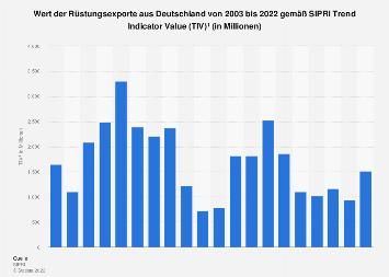 Rüstungsexporte aus Deutschland bis 2017