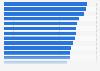 Beitragseinnahmen der deutschen Erstversicherer bis 2017