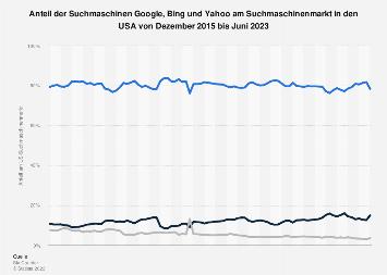 Anteile von Google, Bing und Yahoo am Suchmaschinenmarkt in den USA bis Juli 2018