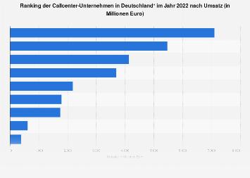 Umsatzstärkste Callcenter-Unternehmen in Deutschland 2017