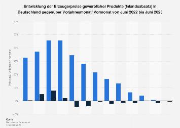 Entwicklung der Erzeugerpreise in Deutschland bis November 2017
