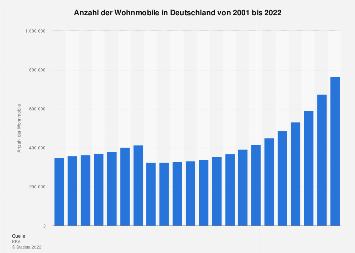 Wohnmobile - Fahrzeugbestand in Deutschland bis 2017
