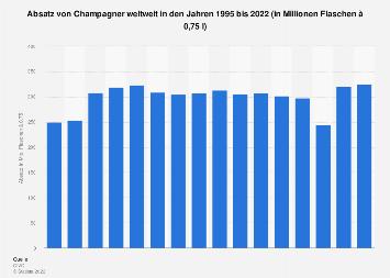 Absatz von Champagner weltweit bis 2018