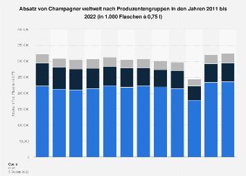 Absatz von Champagner weltweit nach Produzentengruppen 2018