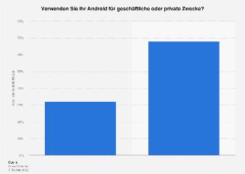 Android - Verteilung der App-Nutzung