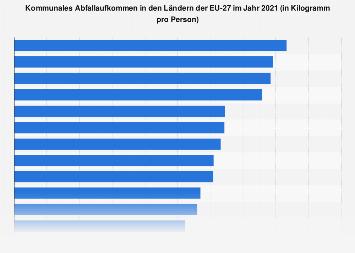 Abfall - Pro-Kopf-Aufkommen nach Ländern Europas 2016