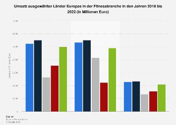 Länder Europas nach Umsatz in der Fitnessbranche 2017