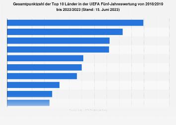 Gesamtpunktzahl in der UEFA Fünf-Jahreswertung bis 2018/2019