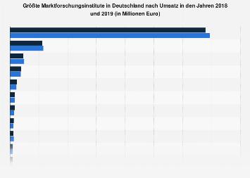 Größte Marktforschungsinstitute in Deutschland nach Inlands-Umsatz bis 2017