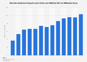 Deutsche Exporte nach China bis 2018