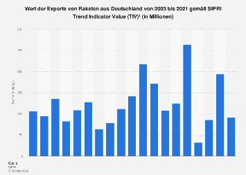 Wert der Exporte von Raketen aus Deutschland gemäß TIV bis 2017
