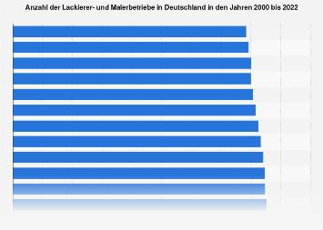 Anzahl der Lackierer- und Malerbetriebe in Deutschland bis 2017