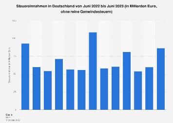 Steuereinnahmen in Deutschland bis Juni 2019