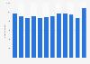 Exporte von Spanplatten aus Deutschland bis 2016