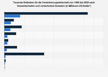 Teuerste Erdbeben für die Versicherungswirtschaft bis 2017