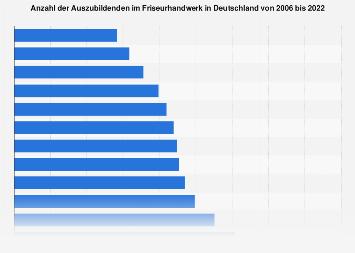 Auszubildende im Friseurhandwerk in Deutschland bis 2017