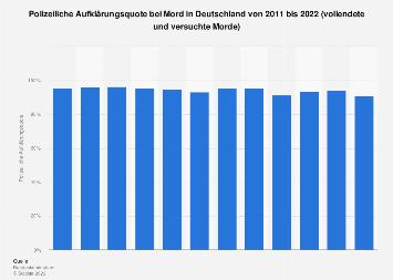Polizeiliche Aufklärungsquote bei Mord in Deutschland bis 2018