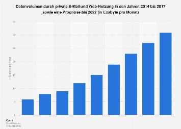 Internet-Traffic durch private E-Mail und Web-Nutzung bis 2022