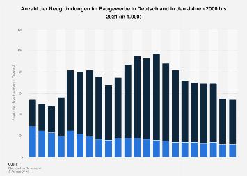 Anzahl der Neugründungen im deutschen Baugewerbe bis 2018