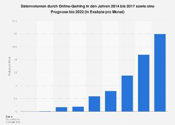 Prognose zum Datenvolumen durch Online-Gaming weltweit bis 2021