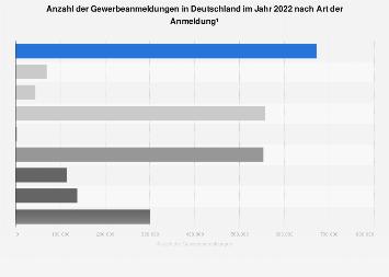 Gewerbeanmeldungen in Deutschland im Jahr 2018 nach Art der Anmeldung