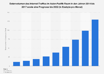 Prognose zum Internet-Traffic im Asien-Pazifik Raum bis 2022