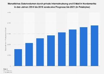 Datenvolumen durch private Internetnutzung und E-Mail in Nordamerika bis 2021