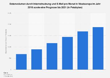 Prognose zum Datenvolumen durch Internetnutzung und E-Mail in Westeuropa bis 2021