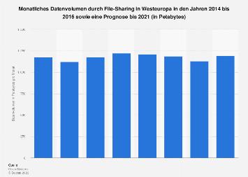 Prognose zum Datenvolumen durch File-Sharing in Westeuropa bis 2021