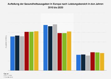 Aufteilung der Gesundheitsausgaben in Europa nach Leistungsbereich bis 2016