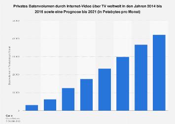 Prognose zum privaten Datenvolumen durch Internet-Video über TV weltweit bis 2021