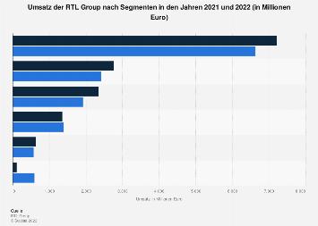 Umsatz der RTL Group 2017 (nach Segmenten)