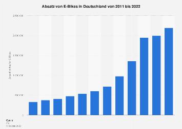 Absatz von E-Bikes in Deutschland bis 2017